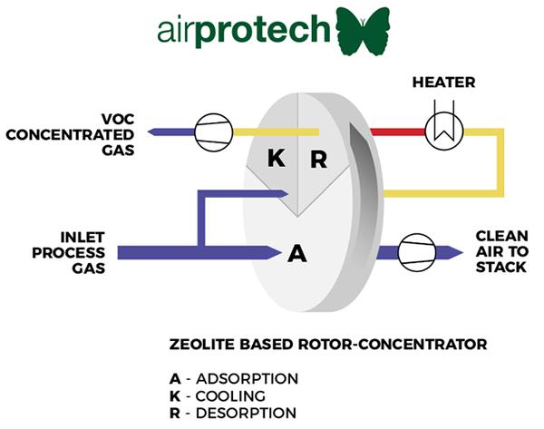 Airprotech_rotorniy_koncentrator-img