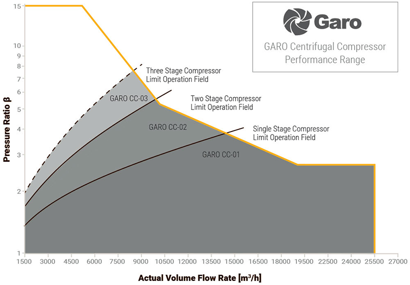 cf-compressor-garo-2-proizvodit