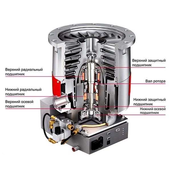 Гибридные высоковакуумные турбомолекулярные насосы на магнитном подвесе серии HiPace M