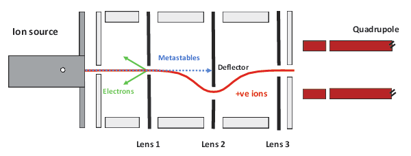 V-Lens_Ion_Optics