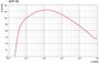 Откачные кривые ACP40