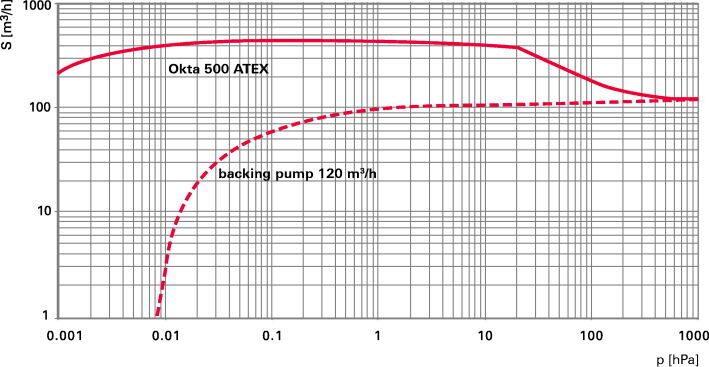 Okta 500 ATEX - Откачные кривые
