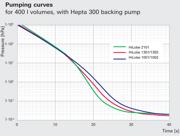 hilobe_pumping_curves