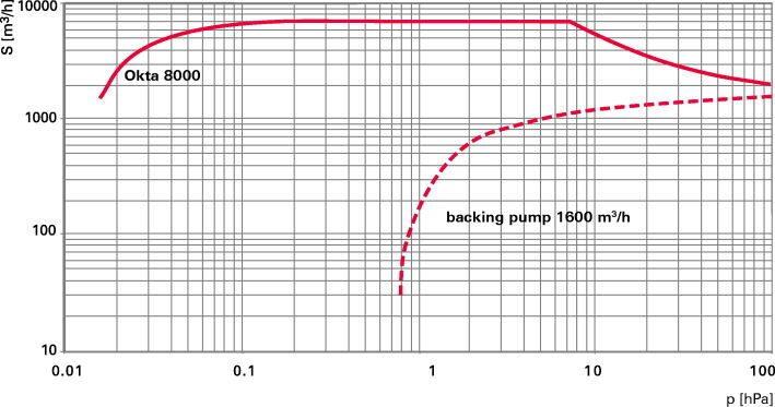 Okta 8000 - Откачные кривые