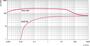 Откачные кривые Okta 250 - 250 М