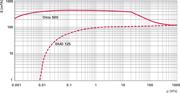 Pumping speed characteristic Okta 500