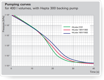 HiLobe Pumping curves