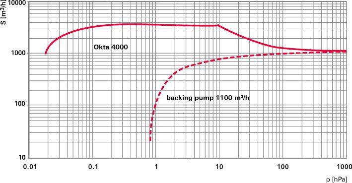 Okta 4000-4000 M - Откачные кривые
