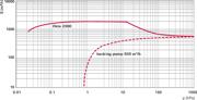 Pumping speed characteristic Okta 2000
