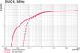 Pumping speed Duo 6 - 50 Hz