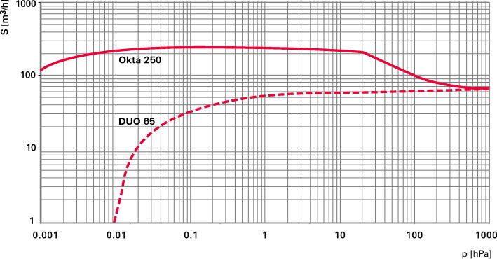 Okta 250-250 M - Откачные кривые
