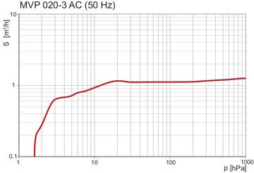 Pumping speed MVP 020-3 AC