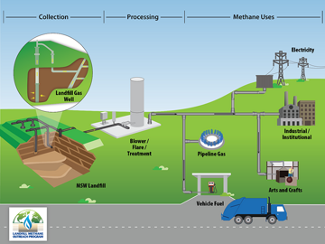 collecting_processing_methane