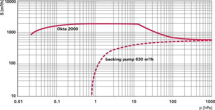 Okta 2000 ATEX - Откачные кривые