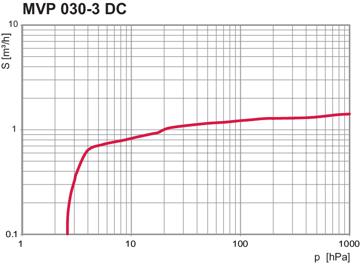 Pumping speed MVP 030-3 DC