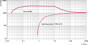 Pumping speed characteristic Okta 4000