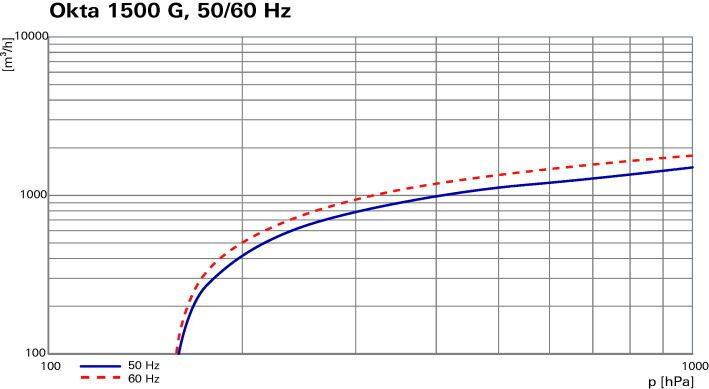 Okta 1500 G - Откачные кривые
