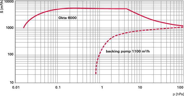 Okta 6000-6000 M - Откачные кривые