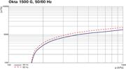Pumping speed characteristic Okta 1500 G