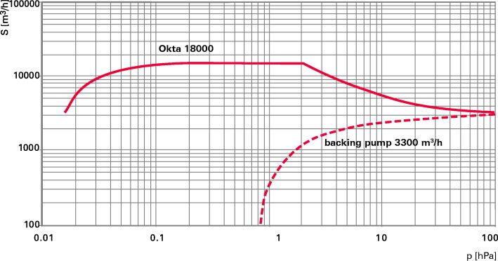 Okta 18000 - Откачные кривые