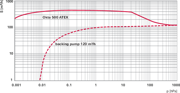 Pumping speed characteristic Okta 500 ATEX
