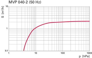MVP 040-2 50Hz pumping speed
