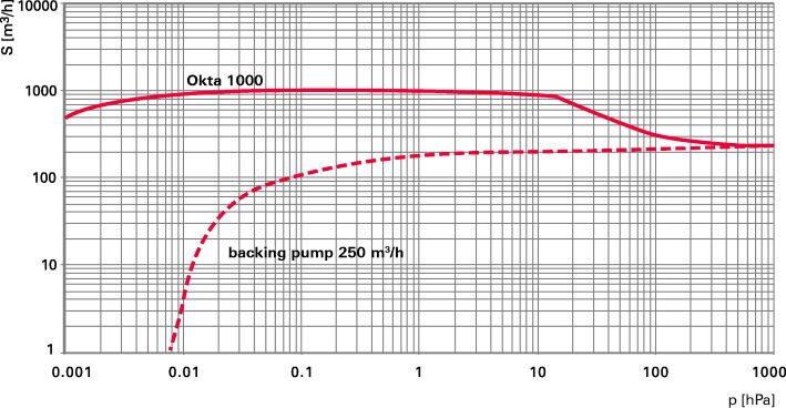 Okta 1000 ATEX - Откачные кривые