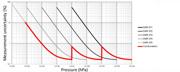 Basic_accuracy-profile-3-transmitter