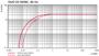 Pumping speed Duo 20 M - 60 Hz