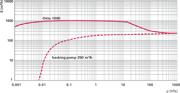 Pumping speed characteristic Okta 1000 ATEX