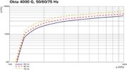 Pumping speed characteristic Okta 4000 G