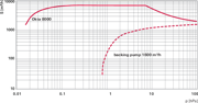 Pumping speed characteristic Okta 8000