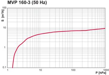 MVP 160-3, 50 Hz