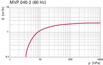 MVP 040-2 60Hz