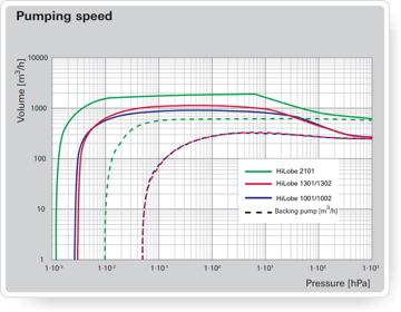 HiLobe Pumping speed