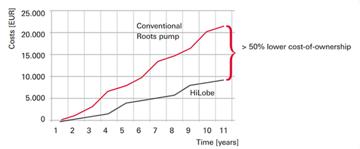 hilobe_comparison