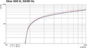 Pumping speed characteristic Okta 500 G