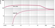 Pumping speed characteristic Okta 250