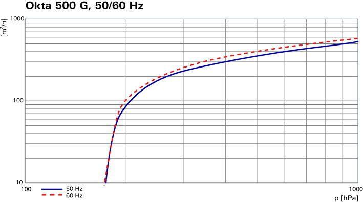 Okta 500 G - Откачные кривые