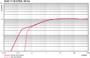 Pumping speed Duo 11 ATEX - 60 Hz