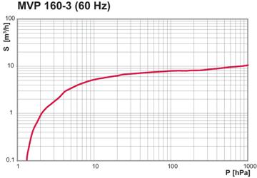 MVP 160-3, 60 Hz