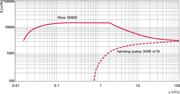 Pumping speed characteristic Okta 18000