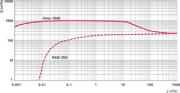 Pumping speed characteristic Okta 1000