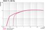 Pumping speed Duo 11, 60 Hz