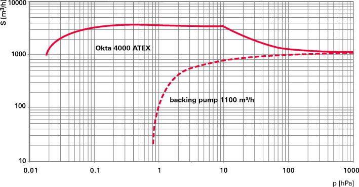 Okta 4000 ATEX - Откачные кривые