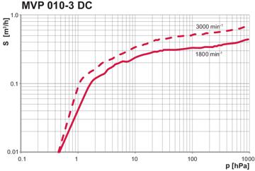 Pumping speed MVP 010-3 DC