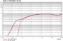 Pumping speed Duo 11 ATEX - 50 Hz