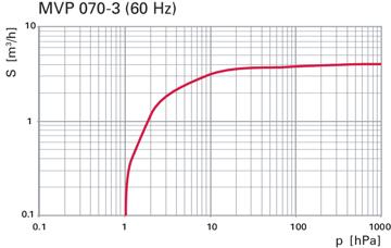 Pumping speed MVP070-3 60Hz