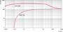 Откачные кривые Okta 500 - Okta 500M