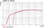 Pumping speed Duo 11, 50 Hz
